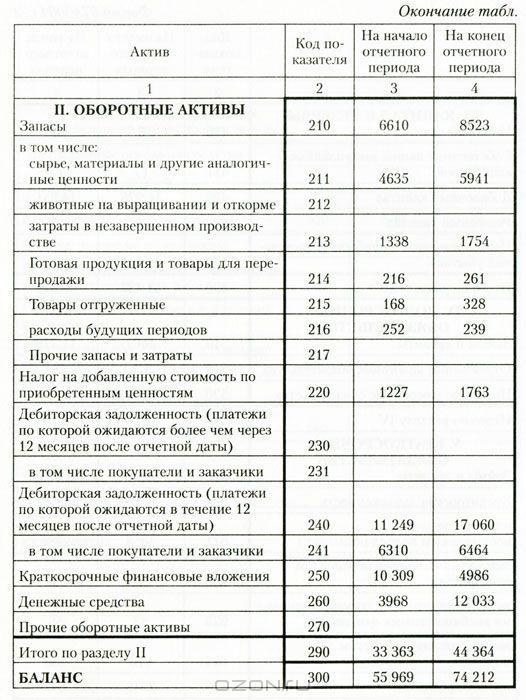 Анализ Бухгалтерской Отчетности Скачать